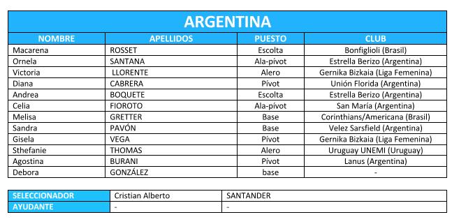 plantilla-argentina
