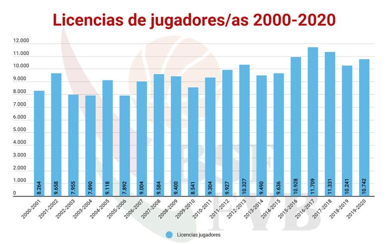 ESTUDIO-LICENCIAS-JUGADORES