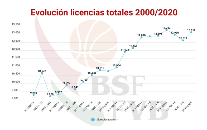 ESTUDIO-LICENCIAS-TOTALES